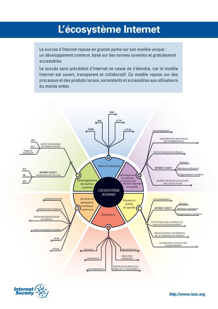 Ecosystème d'Internet